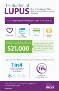 infographic from Lupus foundation